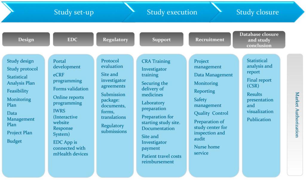 Usługi ACT świadczone w procesie badań klinicznych