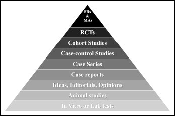 ADVANCED CLINICAL TRIALS THE CLINICAL TRIAL PROCESS: STUDY